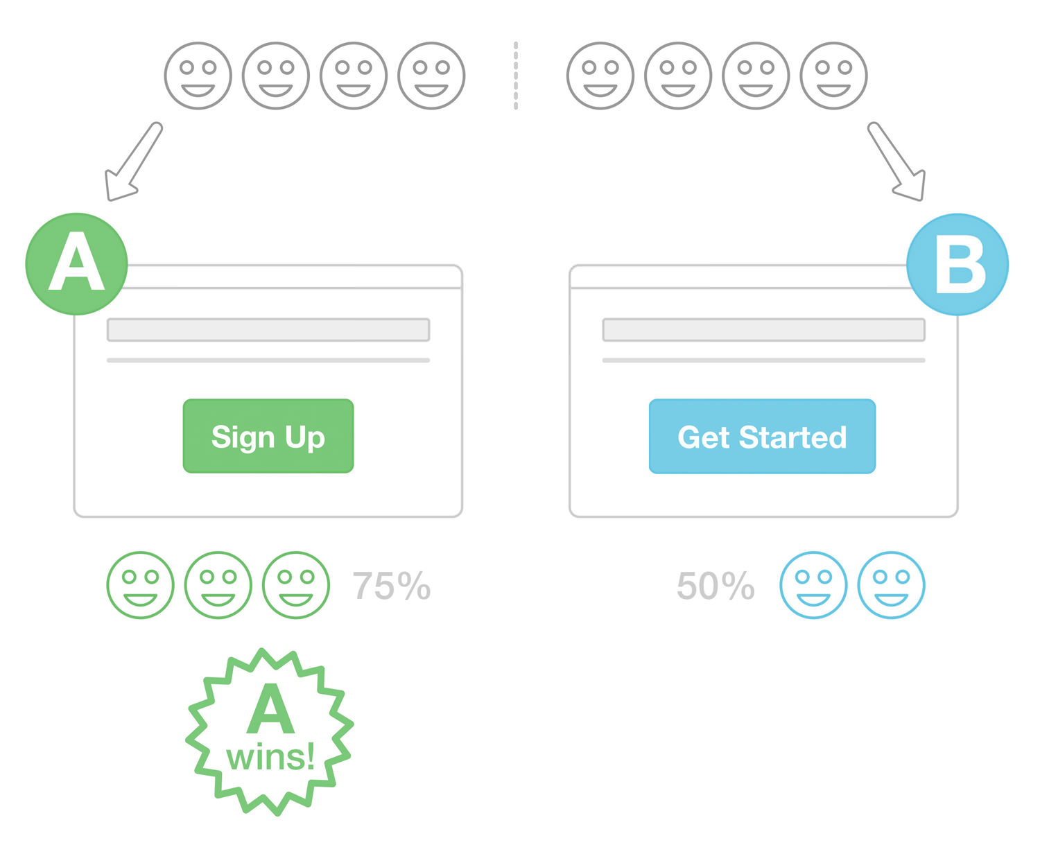 A/B Testing for Push Notifications: A Brainy Way to Experiment
